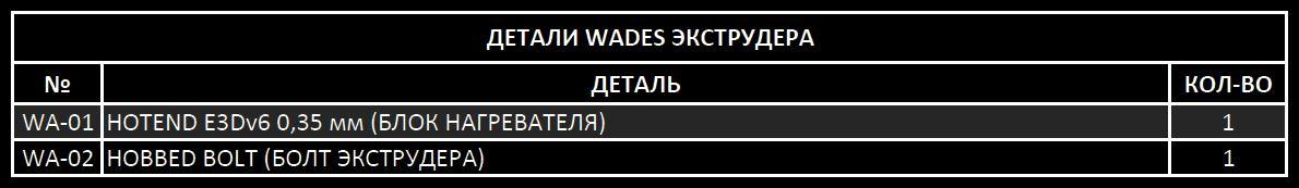 ДЕТАЛИ WADES ЭКСТРУДЕР